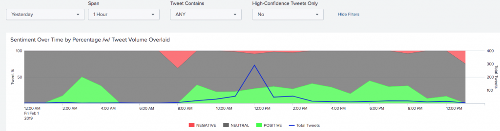 "Twitter Sentiment For Tweets Mentioning ""Anthrocon"""