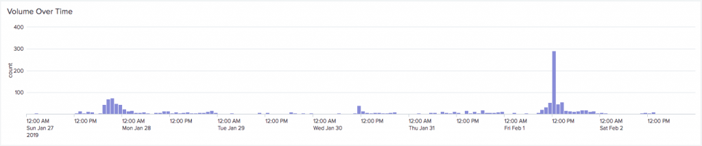 "Tweet Volume For Tweets Mentioning ""Anthrocon"""